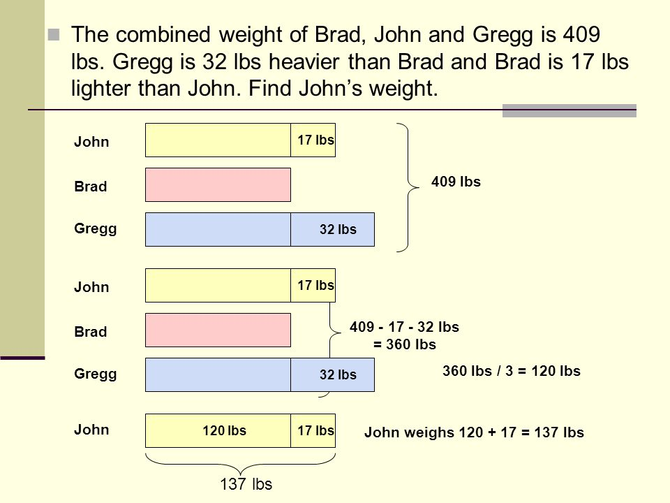 The combined weight of Brad, John and Gregg is 409 lbs