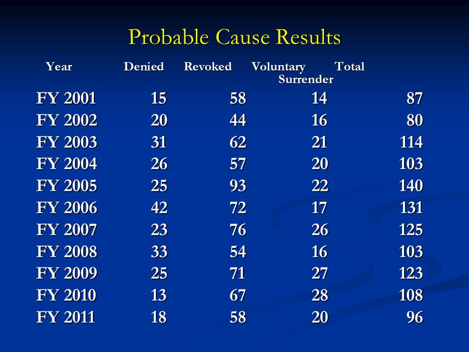 Probable Cause Results