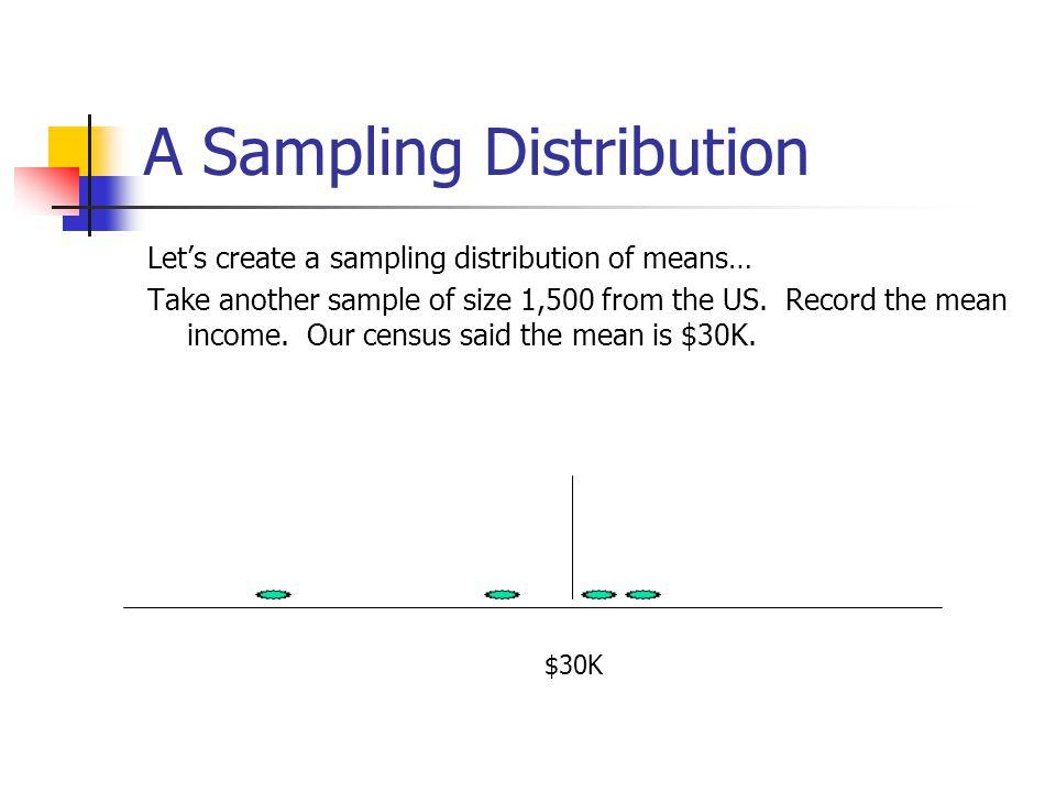 A Sampling Distribution