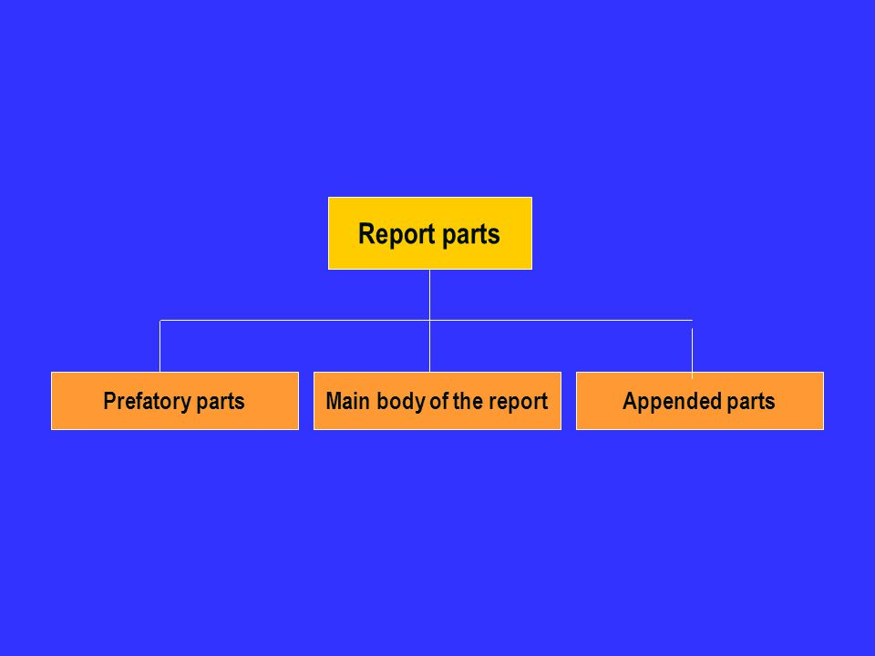 Report parts Prefatory parts Main body of the report Appended parts