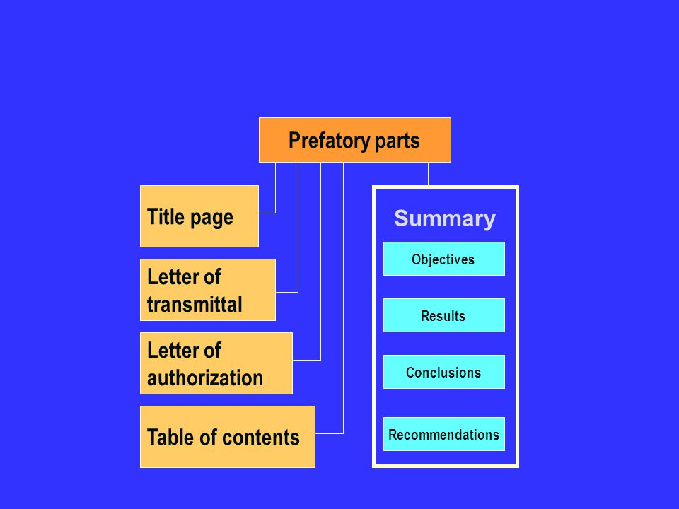Prefatory parts Title page Summary Letter of transmittal Letter of