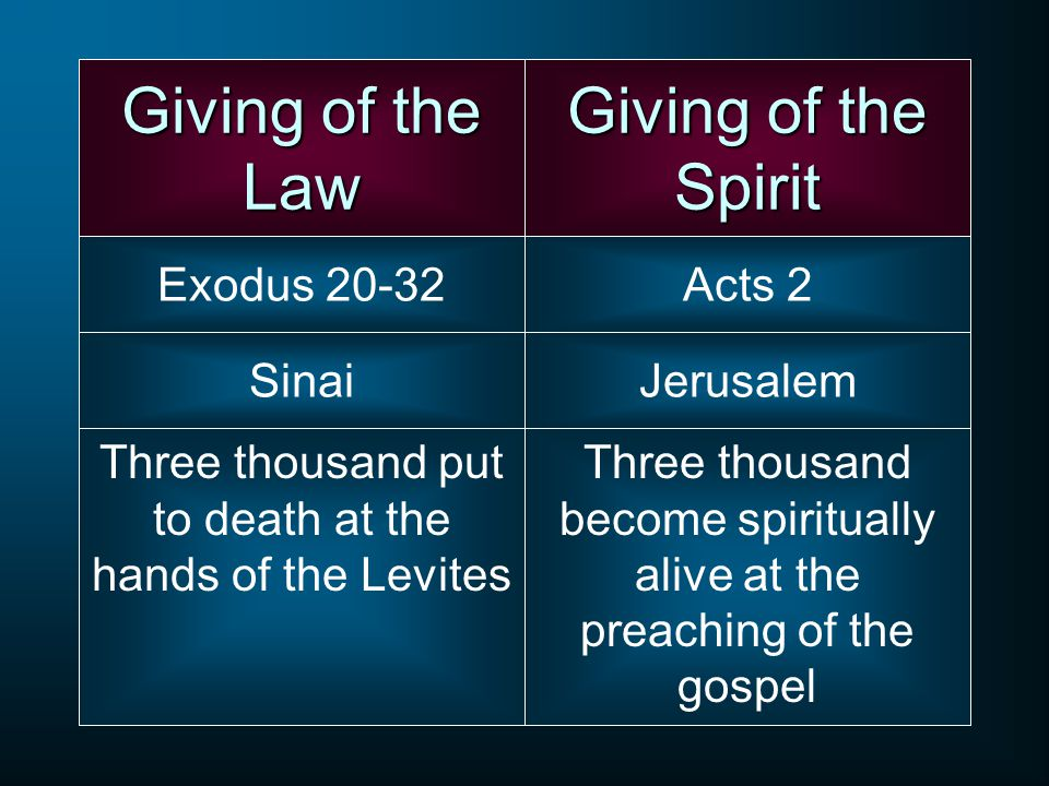 Giving of the Law Giving of the Spirit Exodus 20-32 Acts 2 Sinai