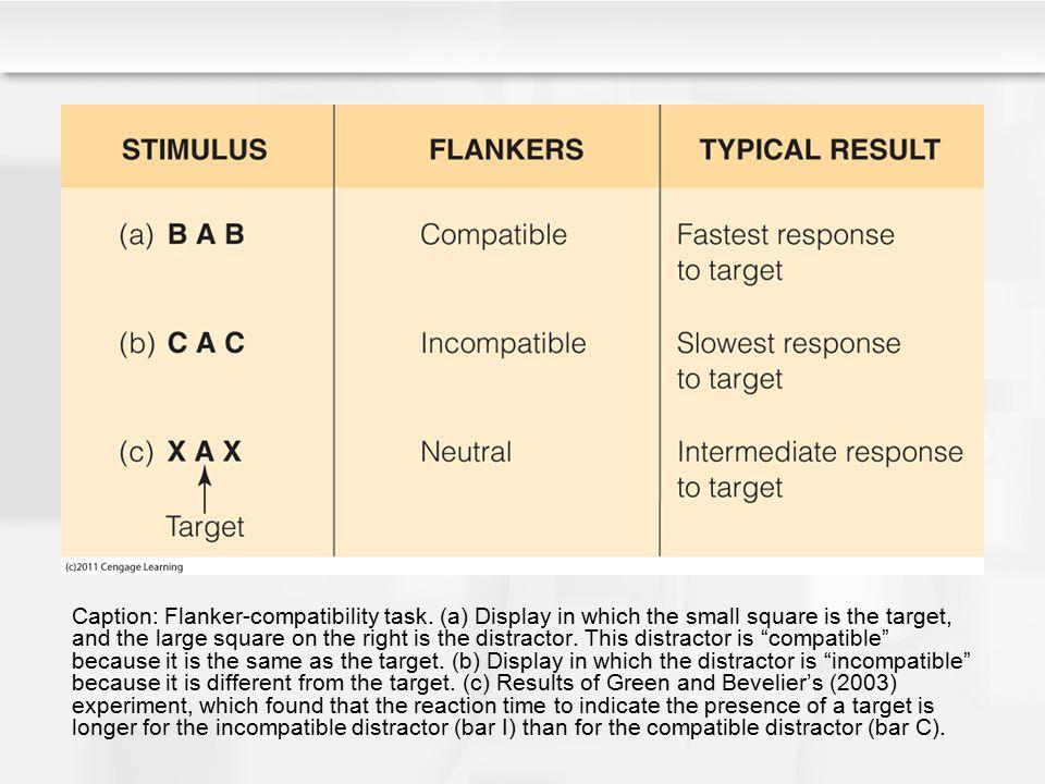 Caption: Flanker-compatibility task