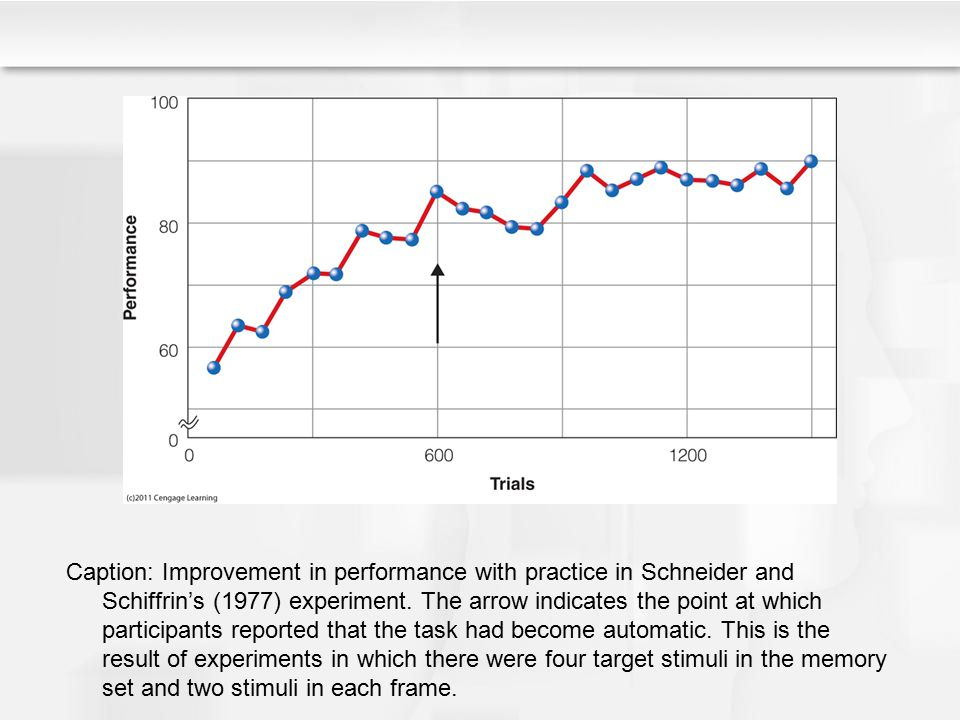 Caption: Improvement in performance with practice in Schneider and Schiffrin's (1977) experiment.