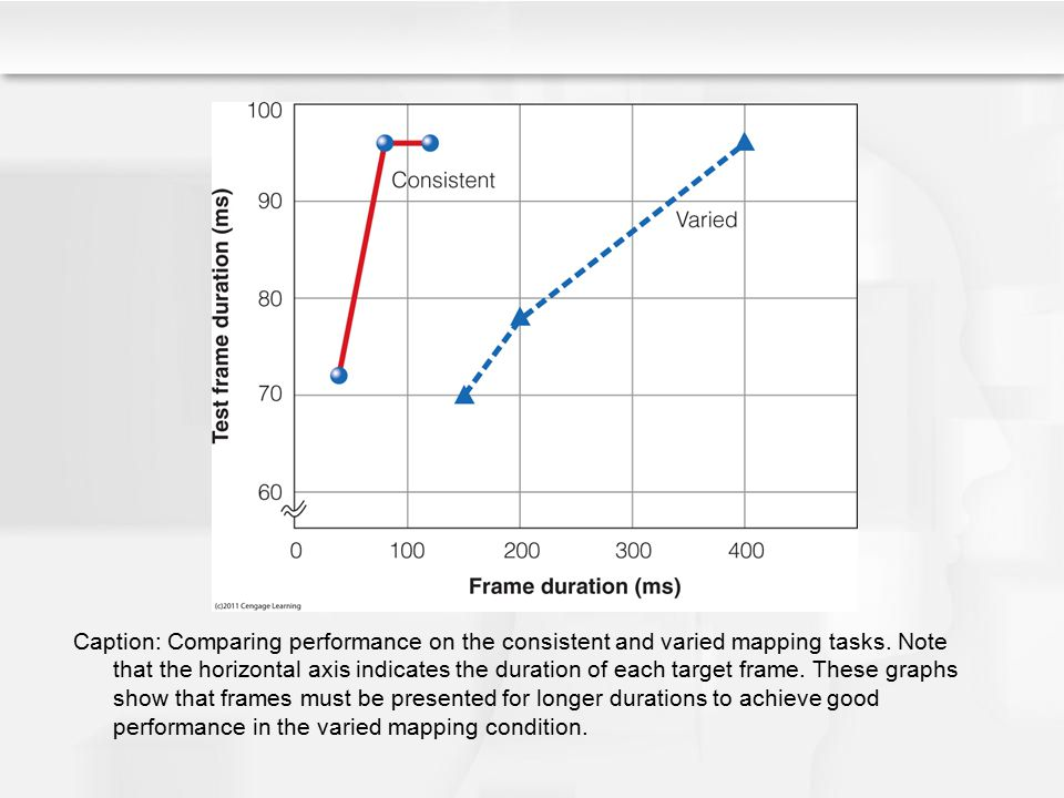 Caption: Comparing performance on the consistent and varied mapping tasks.