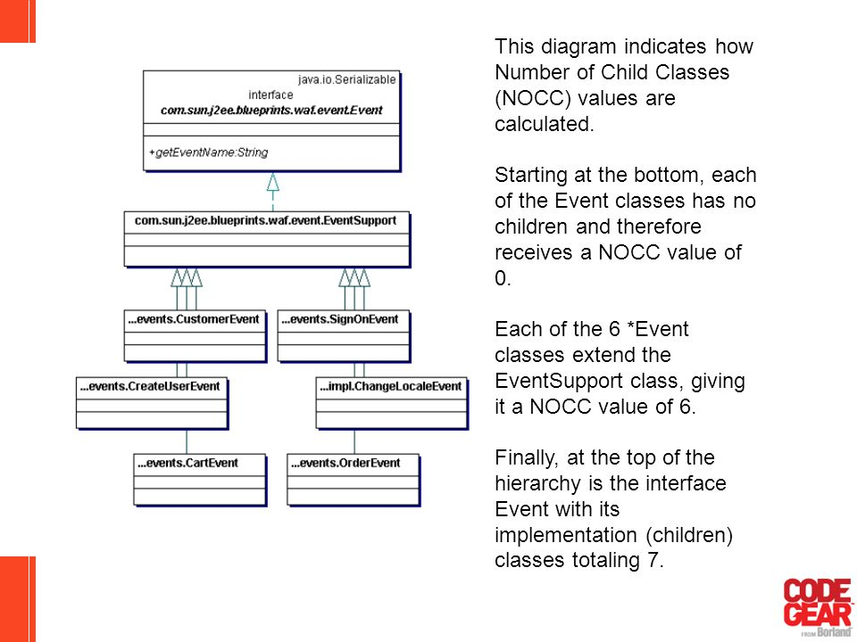 classes extend the EventSupport class, giving it a NOCC value of 6.