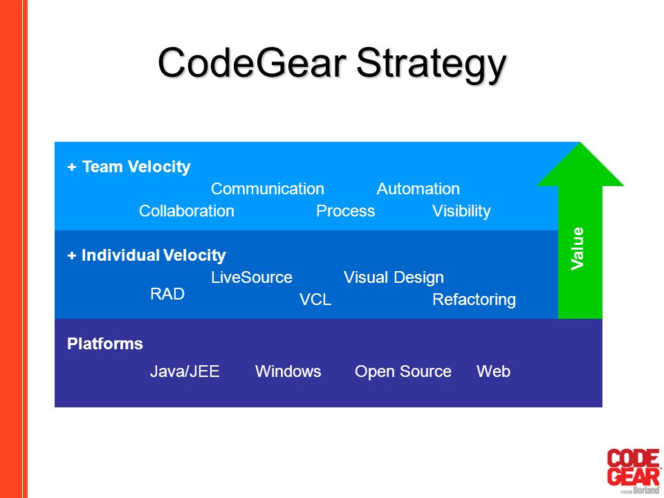 CodeGear Strategy + Team Velocity Collaboration Communication