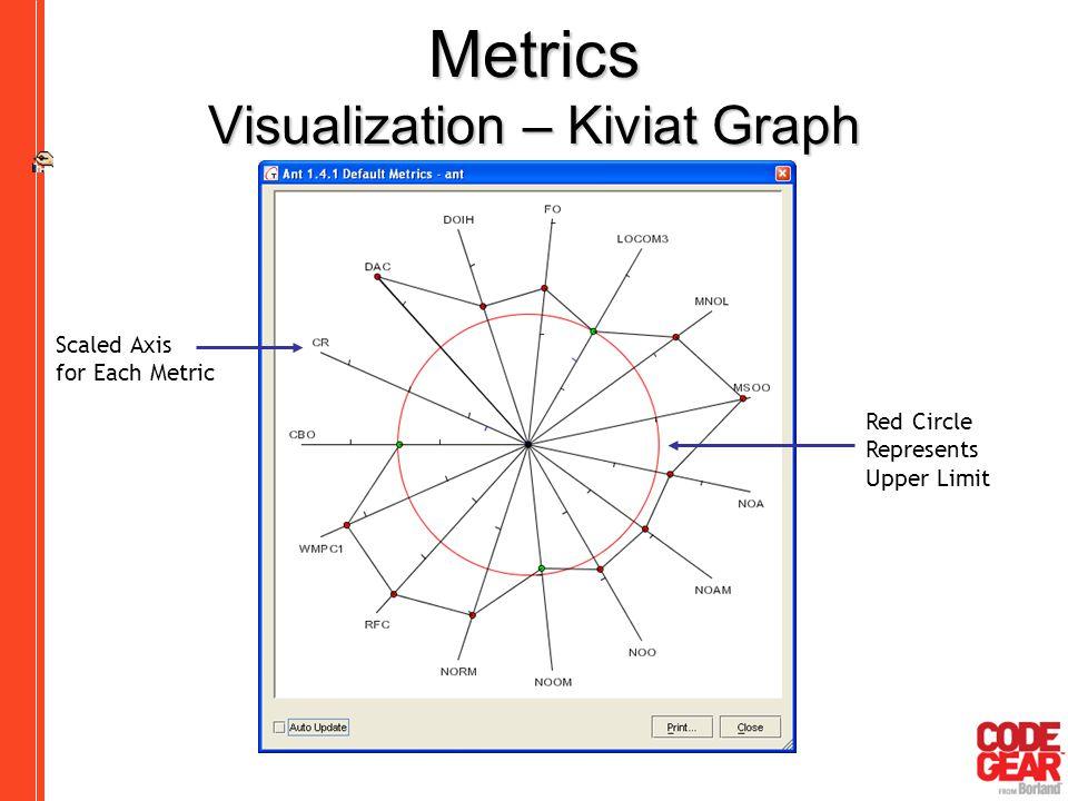 Metrics Visualization – Kiviat Graph