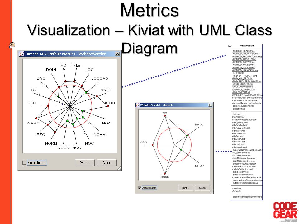 Metrics Visualization – Kiviat with UML Class Diagram