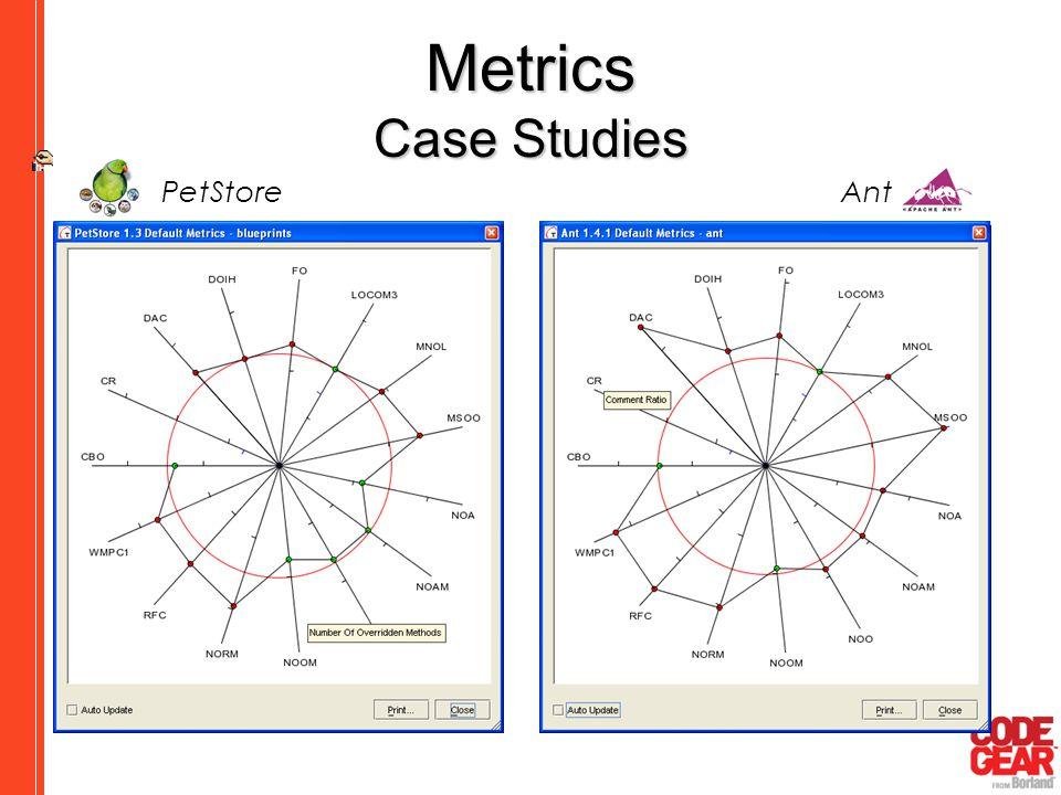Metrics Case Studies PetStore Ant