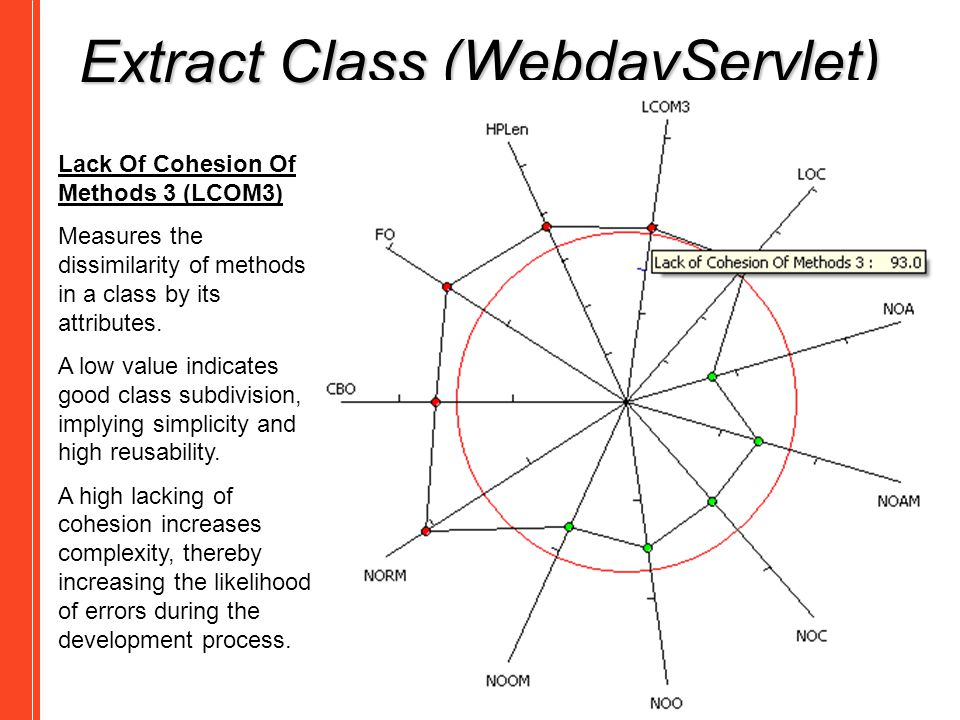 Extract Class (WebdavServlet)