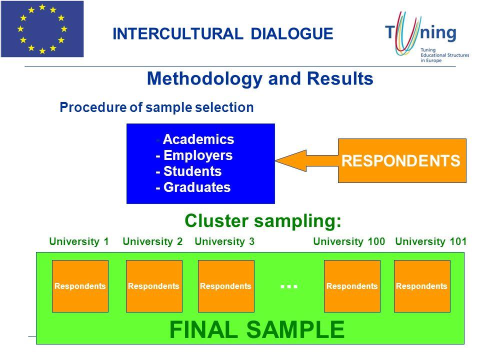... FINAL SAMPLE Methodology and Results Cluster sampling: