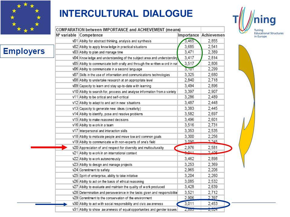 INTERCULTURAL DIALOGUE INTERCULTURAL DIALOGUE