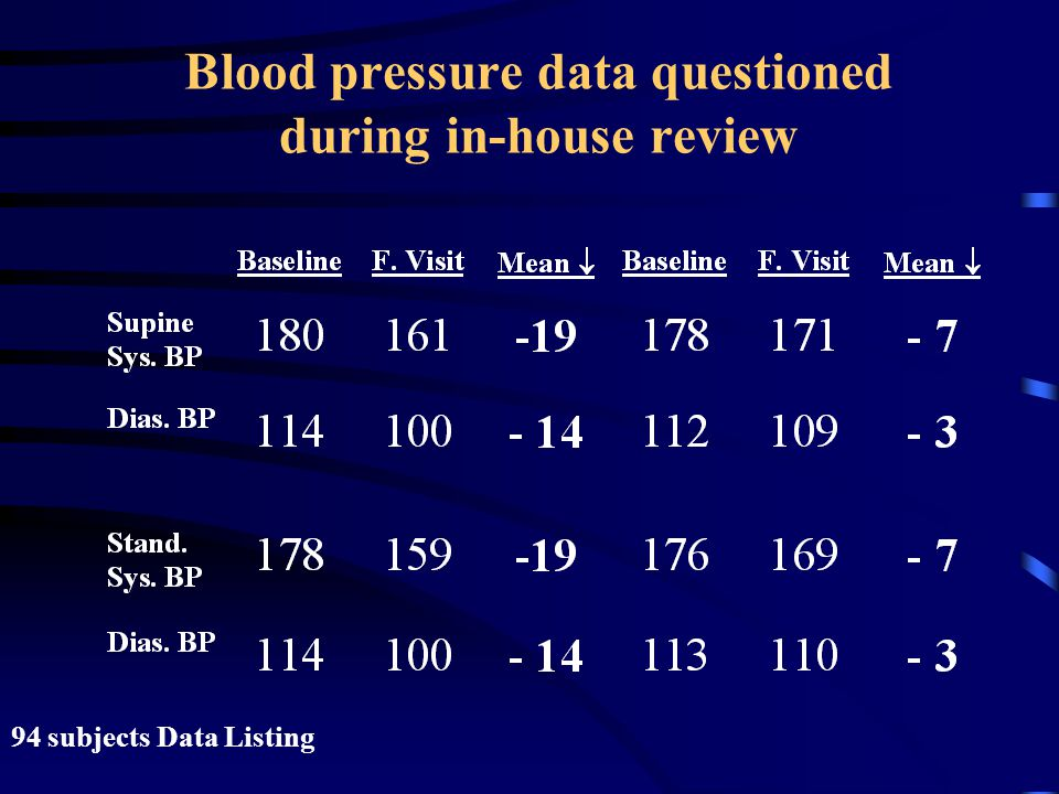 Blood pressure data questioned during in-house review