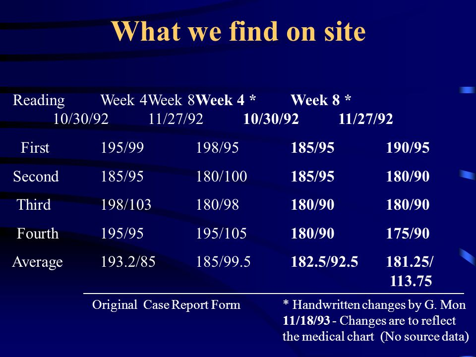 What we find on site Reading Week 4 Week 8 Week 4 * Week 8 * 10/30/92 11/27/92 10/30/92 11/27/92. First 195/99 198/95 185/95 190/95.