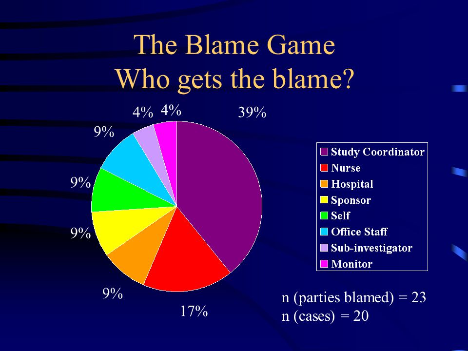 The Blame Game Who gets the blame