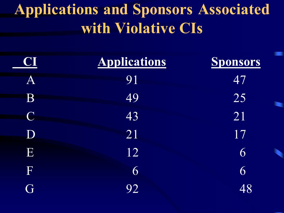 Applications and Sponsors Associated with Violative CIs
