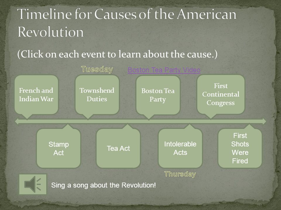 Timeline for Causes of the American Revolution