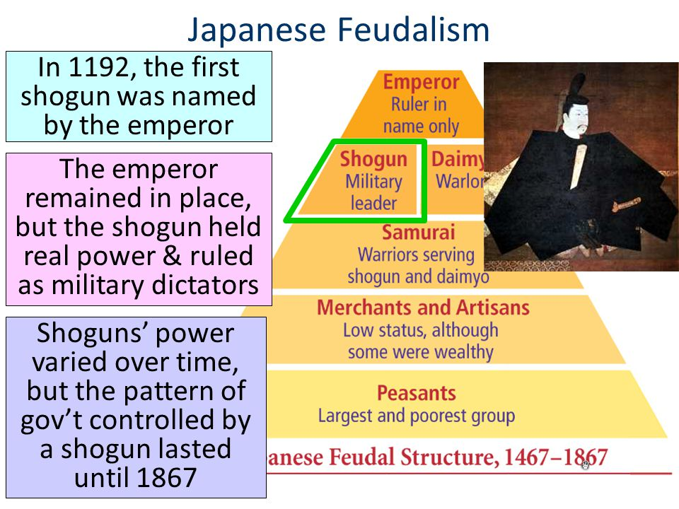 In 1192, the first shogun was named by the emperor