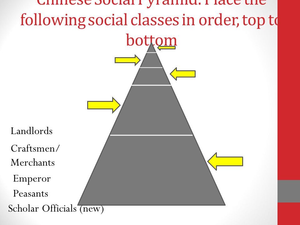 Chinese Social Pyramid: Place the following social classes in order, top to bottom