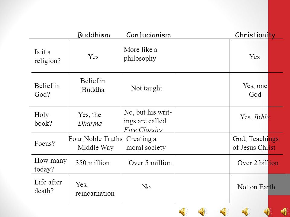 Four Noble Truths Middle Way