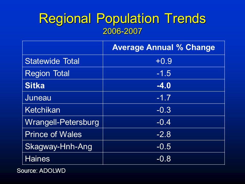 Regional Population Trends 2006-2007