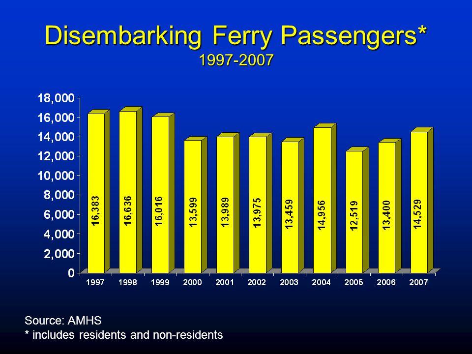 Disembarking Ferry Passengers* 1997-2007