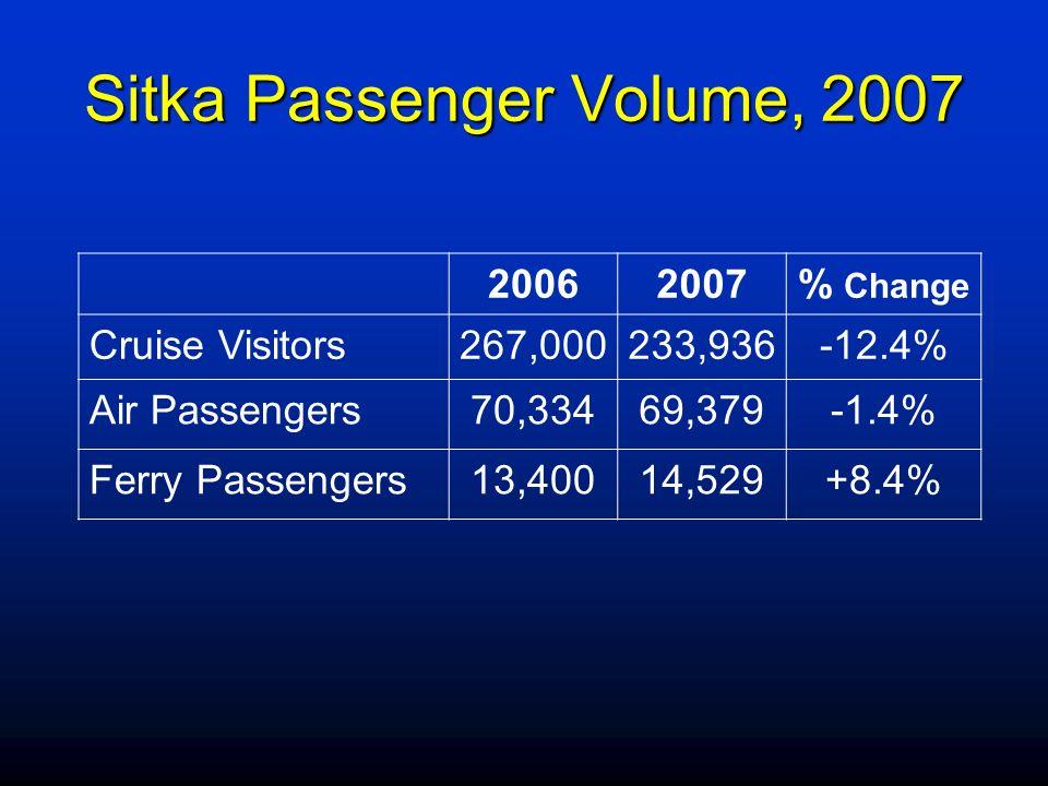 Sitka Passenger Volume, 2007