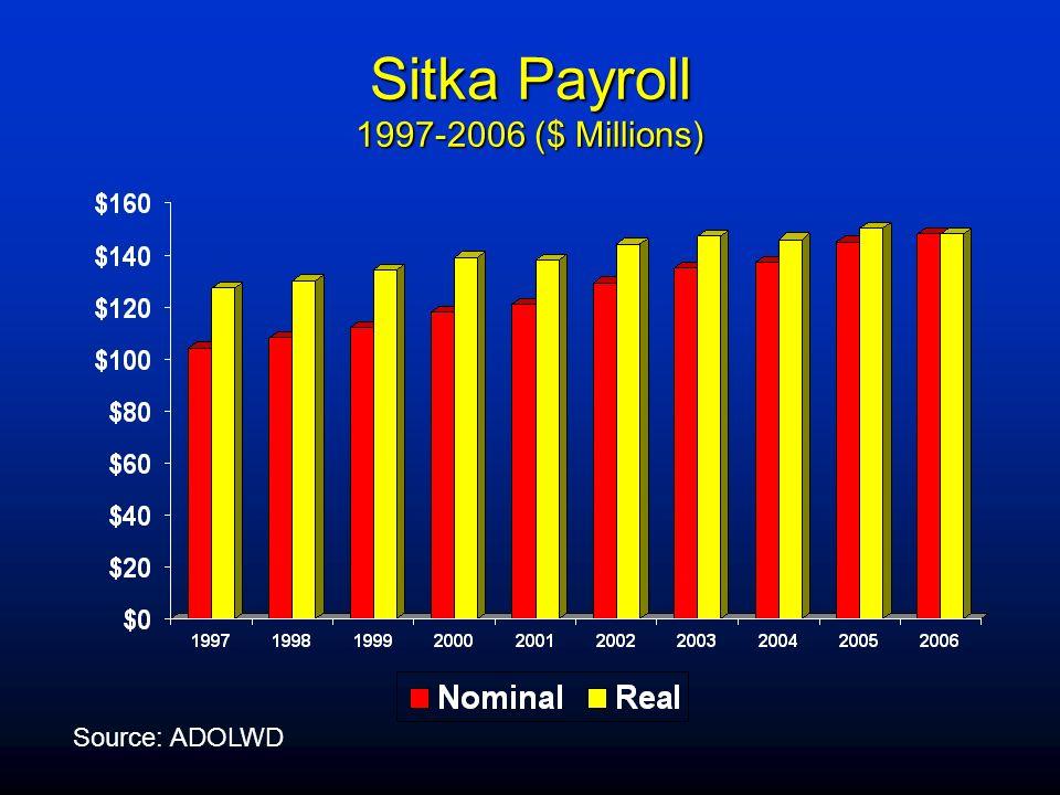Sitka Payroll 1997-2006 ($ Millions)