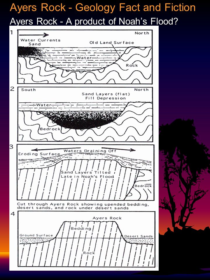 Ayers Rock - Geology Fact and Fiction