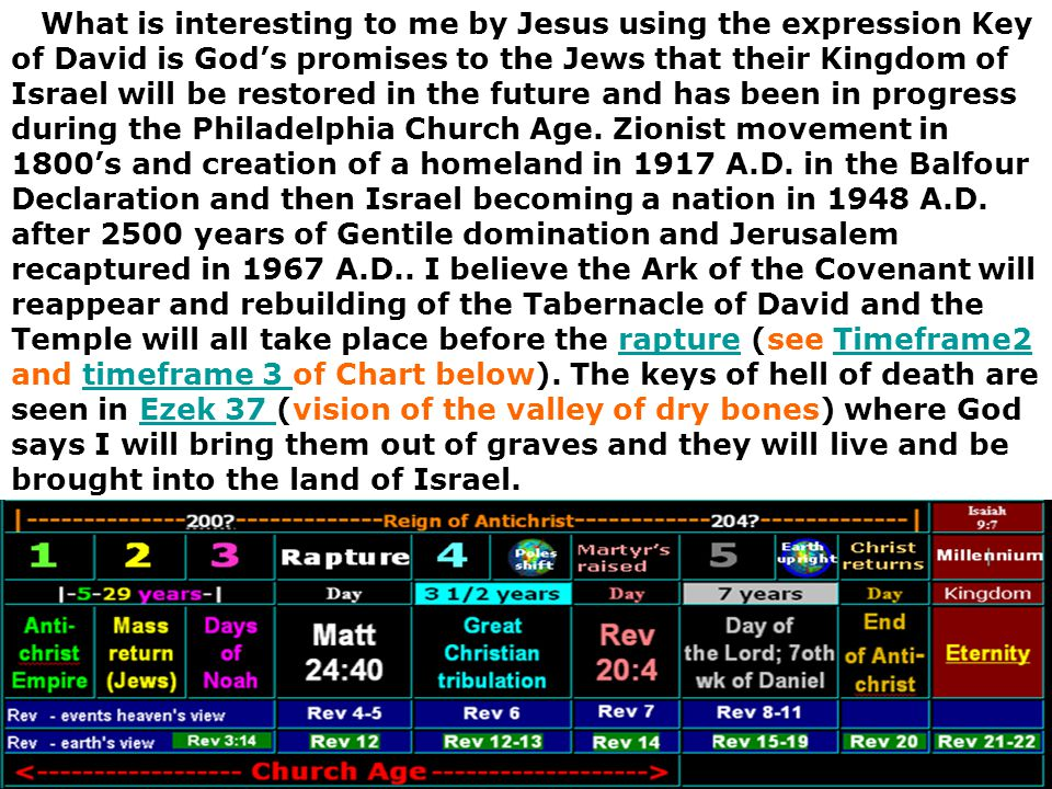 What is interesting to me by Jesus using the expression Key of David is God's promises to the Jews that their Kingdom of Israel will be restored in the future and has been in progress during the Philadelphia Church Age.