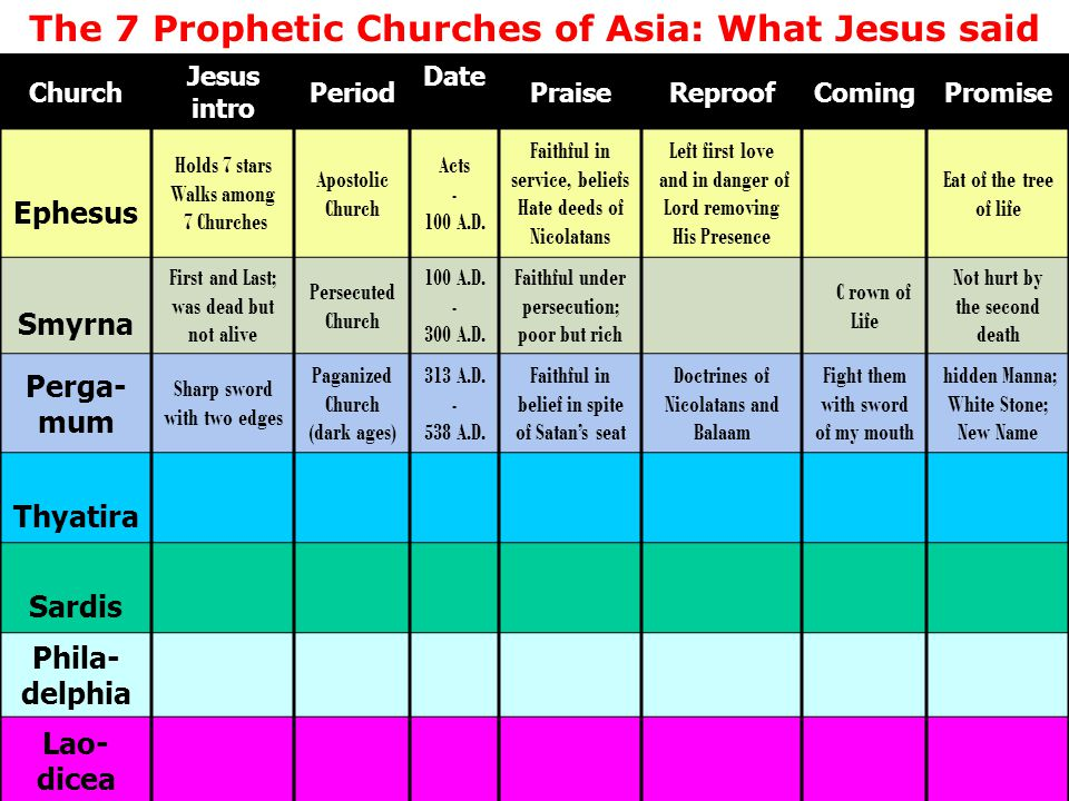 The 7 Prophetic Churches of Asia: What Jesus said