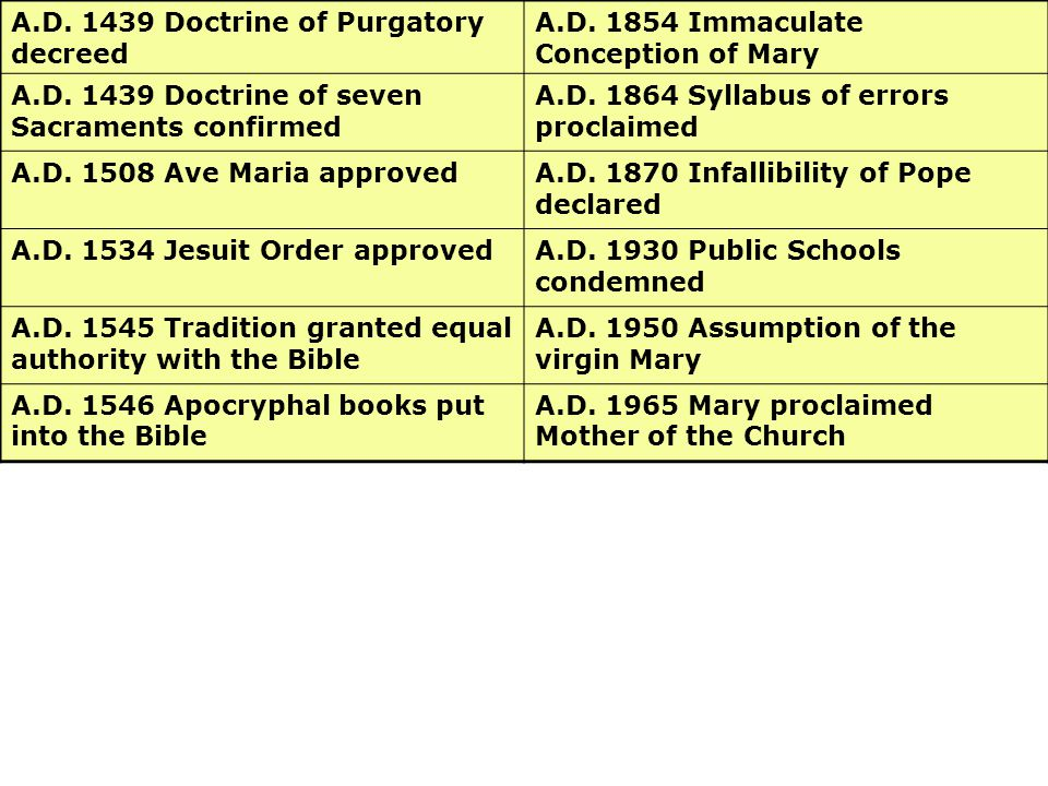 A.D. 1439 Doctrine of Purgatory decreed