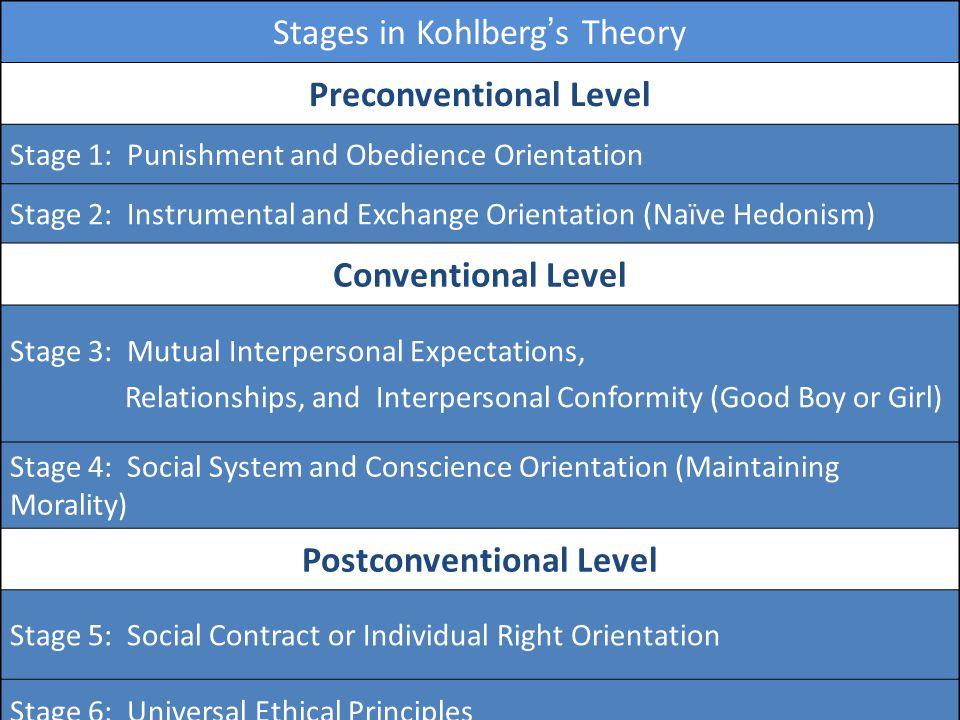 Preconventional Level Conventional Level Postconventional Level