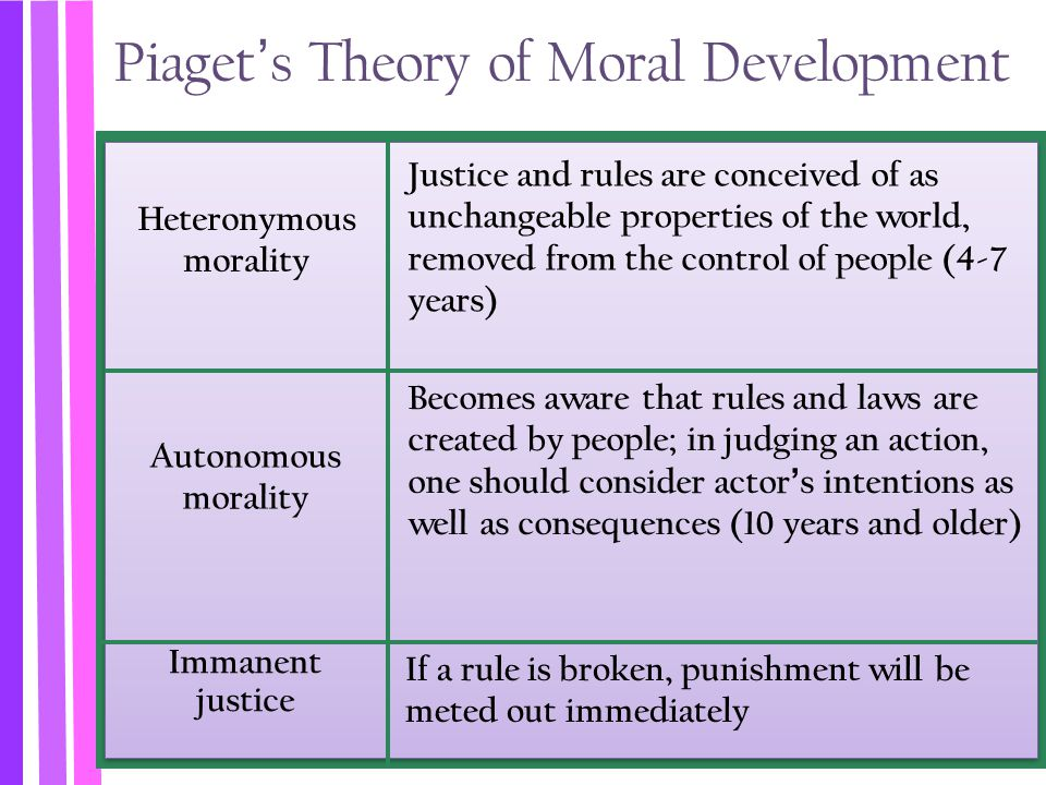 justice and moral development Before writing your position statement on incorporating kohlberg's stages of moral development into the justice system, you should: research three (3) peer-reviewed articles relevant to moral development, especially about kohlberg's stages of moral development applied to different populations.