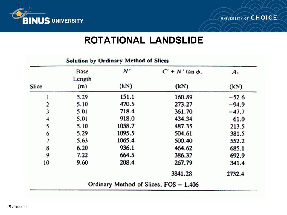 ROTATIONAL LANDSLIDE Bina Nusantara