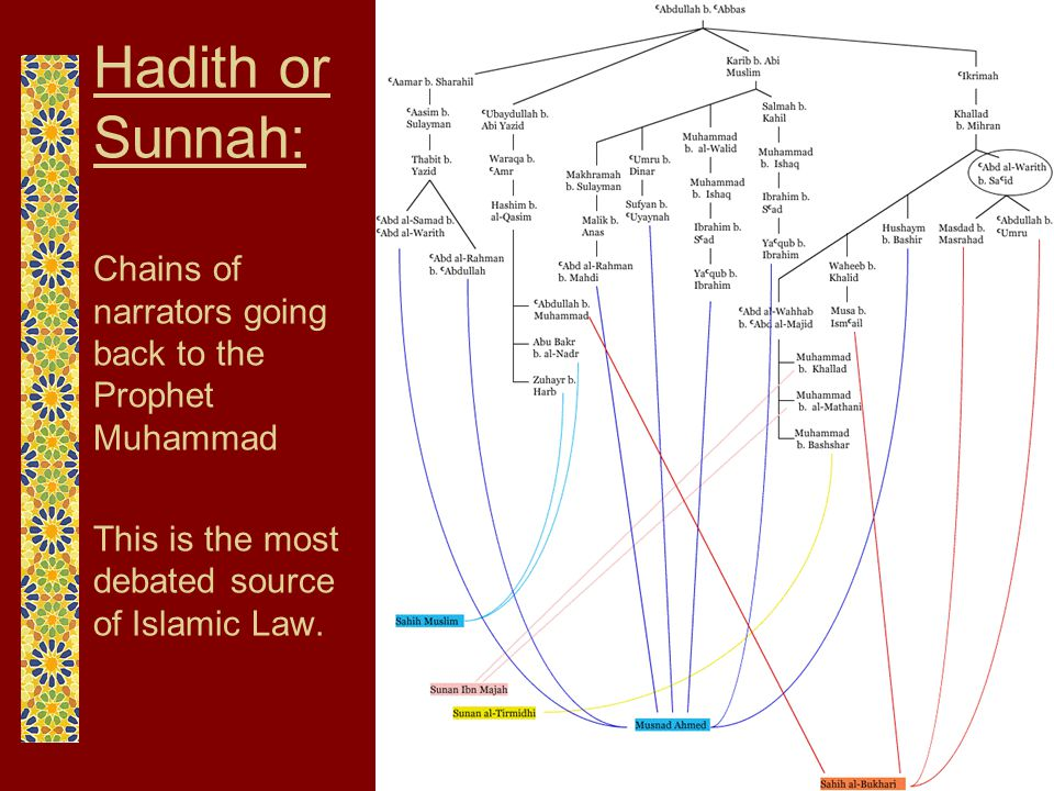 Hadith or Sunnah: Chains of narrators going back to the Prophet Muhammad.