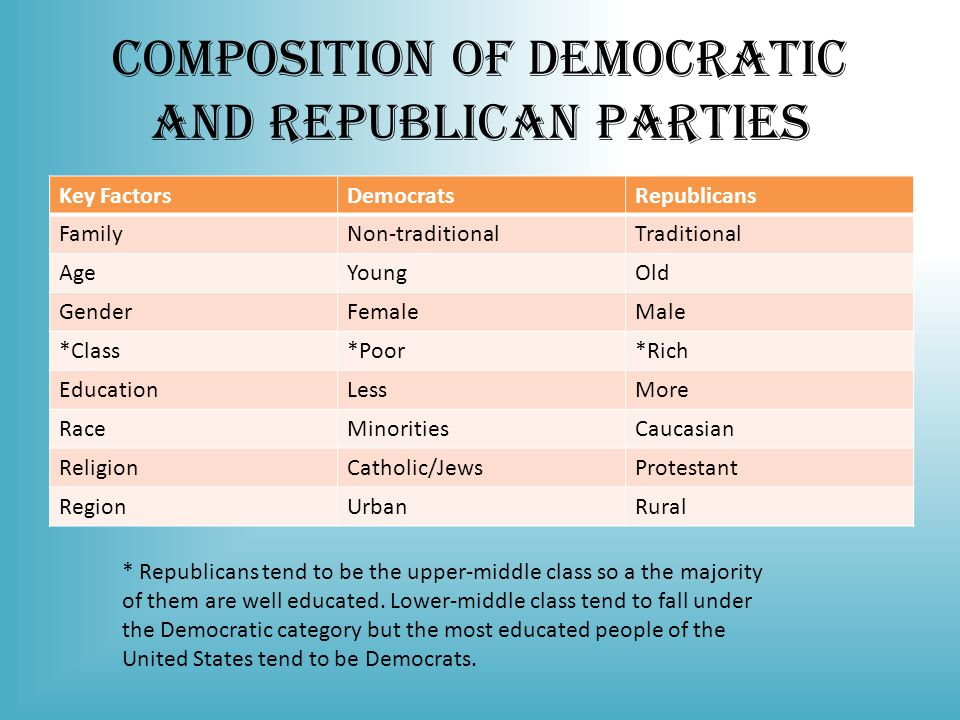Composition of Democratic and Republican Parties