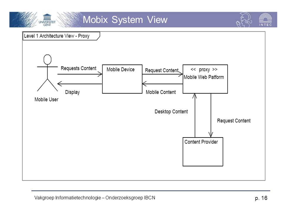 Mobix System View Vakgroep Informatietechnologie – Onderzoeksgroep IBCN