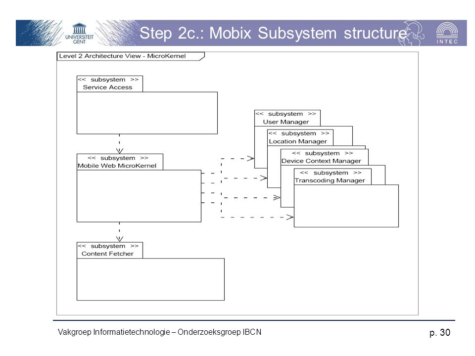 Step 2c.: Mobix Subsystem structure