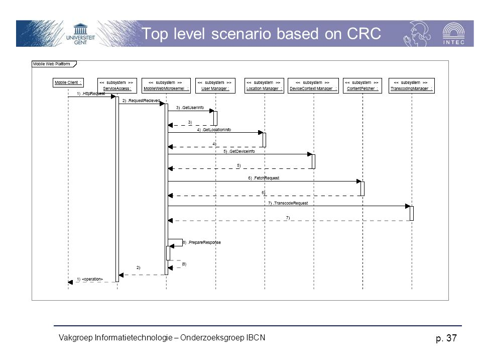 Top level scenario based on CRC