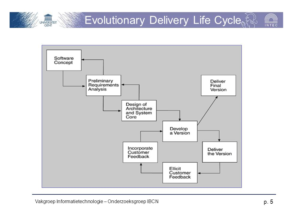 Evolutionary Delivery Life Cycle