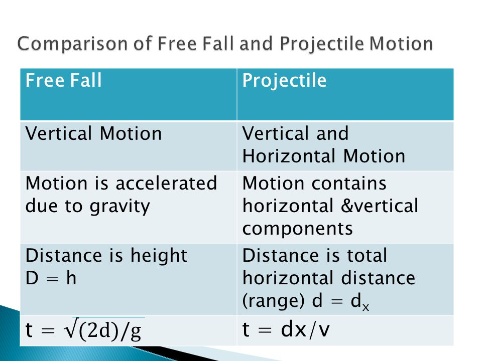 Comparison of Free Fall and Projectile Motion