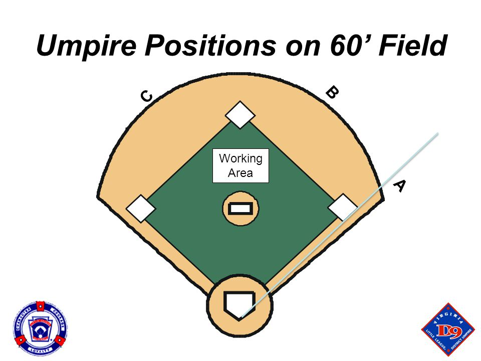 Umpire Positions on 60' Field