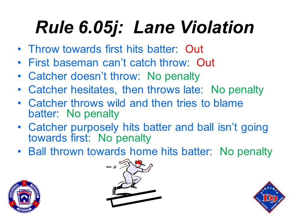 Rule 6.05j: Lane Violation Throw towards first hits batter: Out