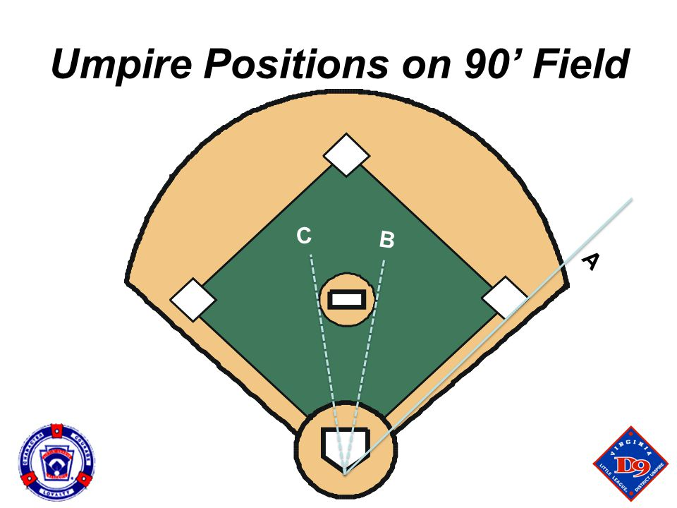 Umpire Positions on 90' Field
