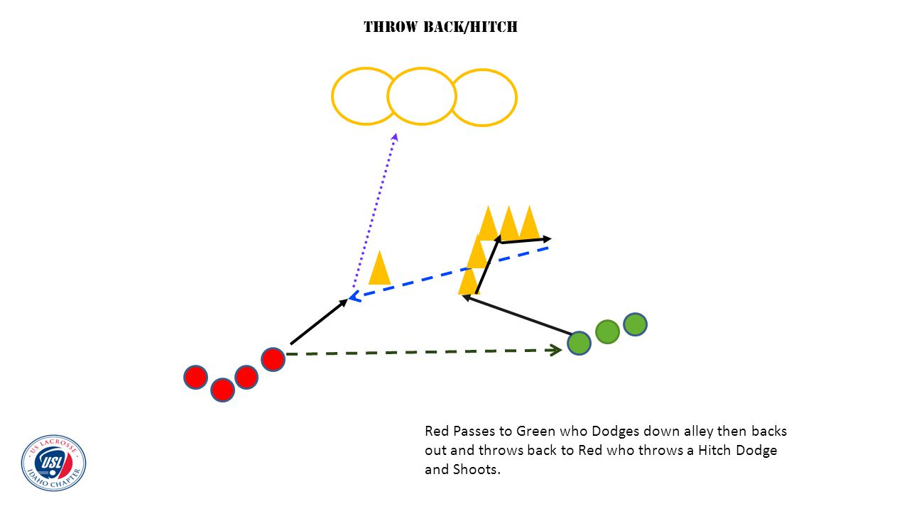 Throw Back/Hitch Red Passes to Green who Dodges down alley then backs out and throws back to Red who throws a Hitch Dodge and Shoots.