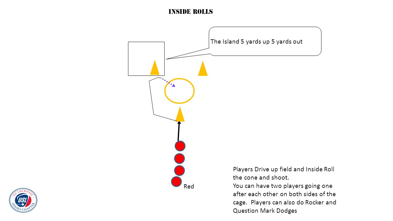 Inside Rolls The Island 5 yards up 5 yards out. Players Drive up field and Inside Roll. the cone and shoot.