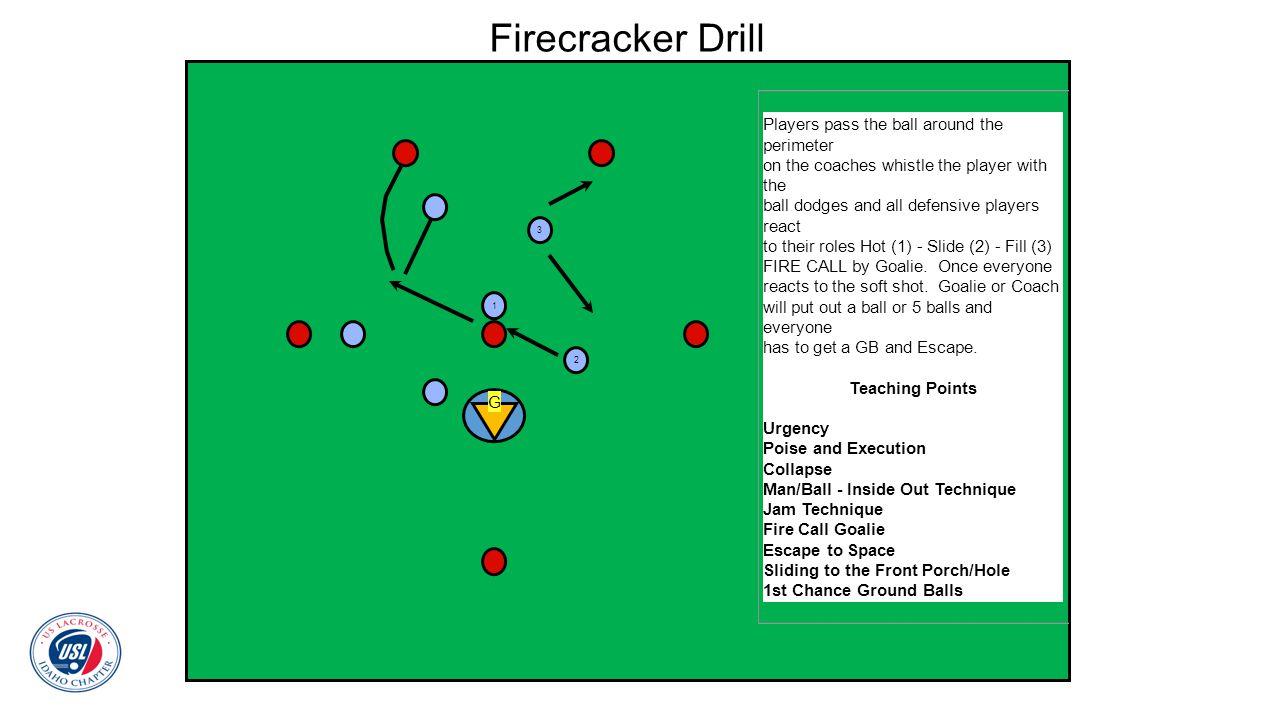 Firecracker Drill Players pass the ball around the perimeter
