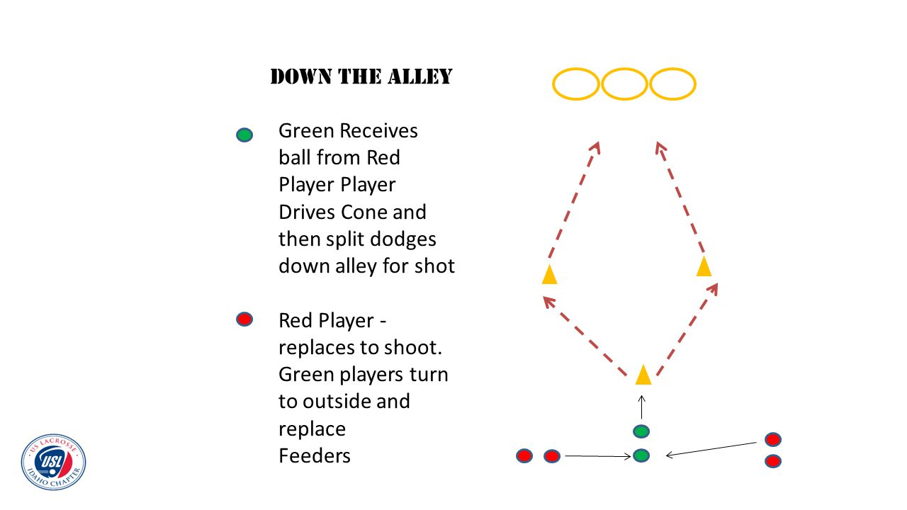 Down the alley Green Receives ball from Red Player Player Drives Cone and then split dodges down alley for shot.